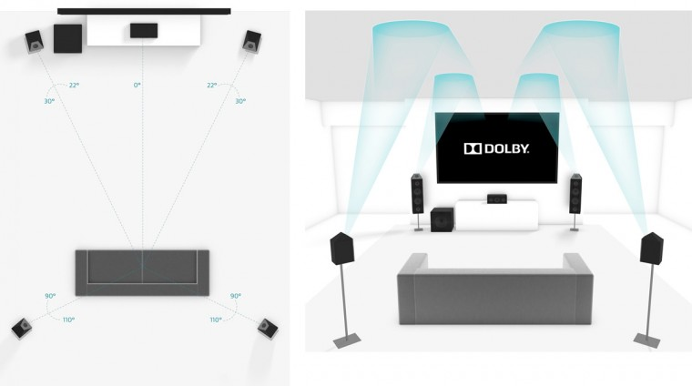 Systeme-Dolby-Atmos-5-1-4-Enceintes-Reflexion-Plafond